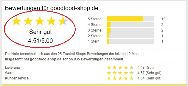 goodfood shop erfahrungen